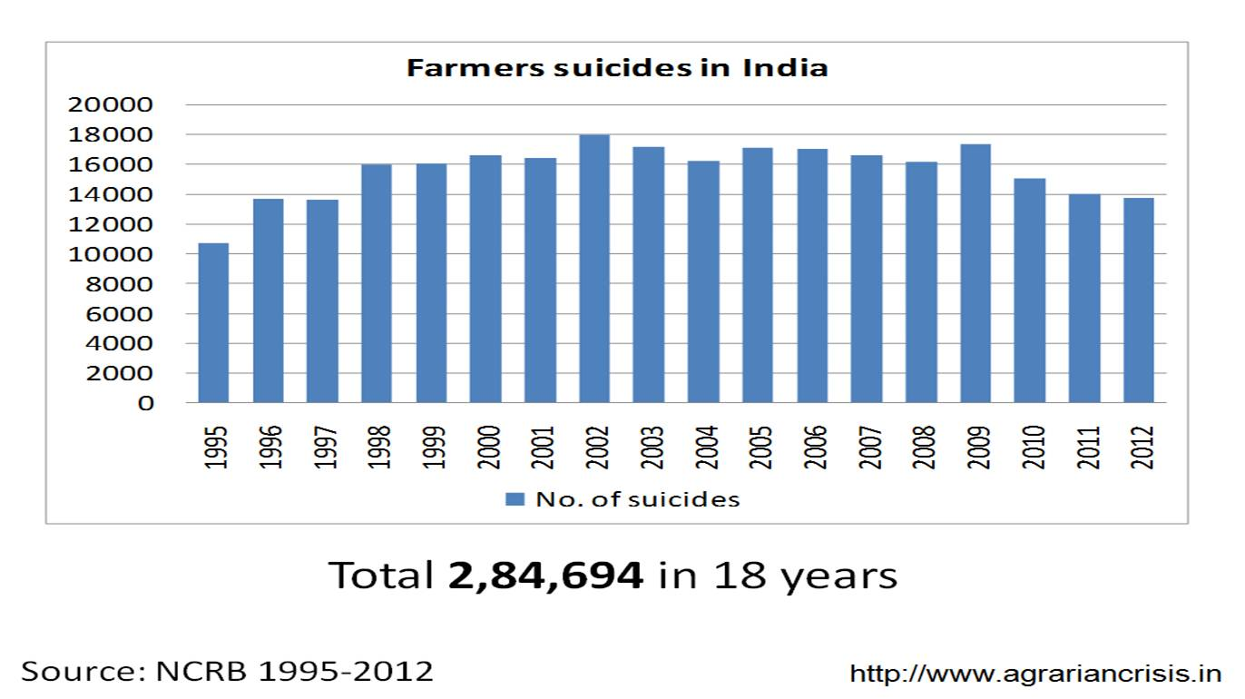 farmers suicides in india Farmer suicides in india, where a fifth of the world's suicides occur, are a well- documented phenomenon one 2014 report found that a farmer.